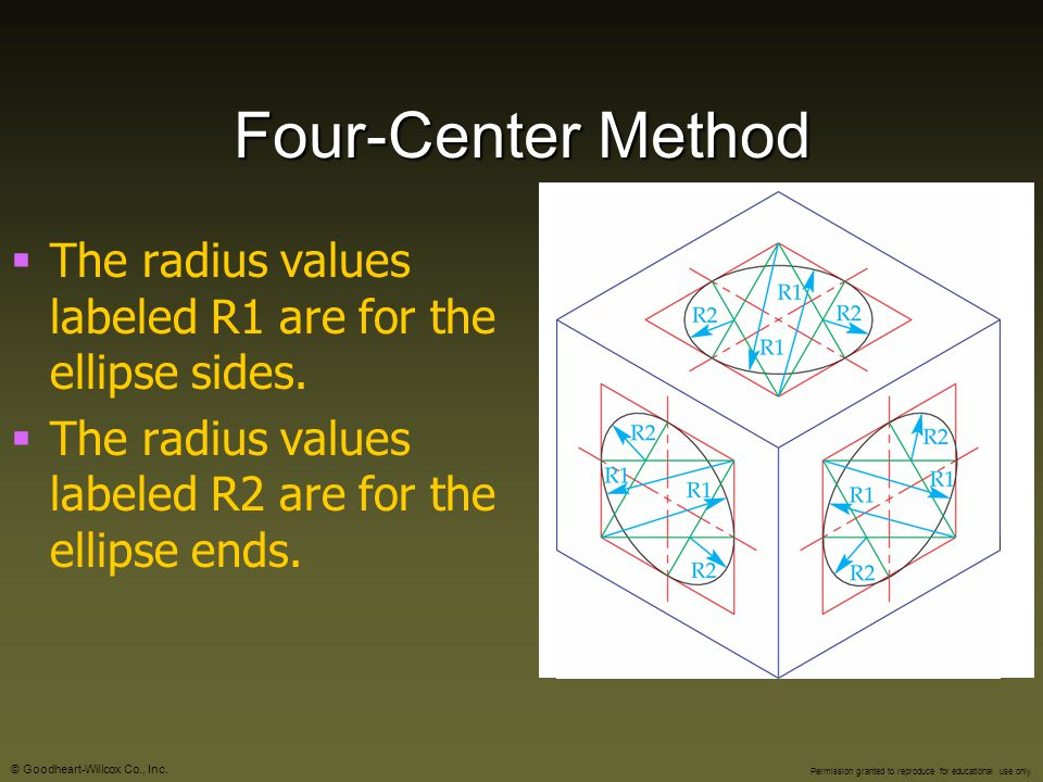 Four-Center Method The radius values labeled R1 are for the ellipse sides.