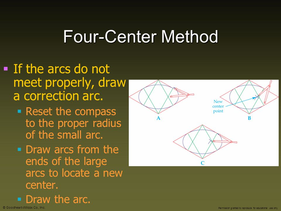 Four-Center Method If the arcs do not meet properly, draw a correction arc. Reset the compass to the proper radius of the small arc.