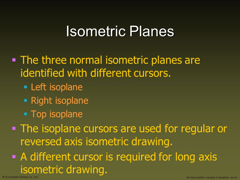 Isometric Planes The three normal isometric planes are identified with different cursors. Left isoplane.