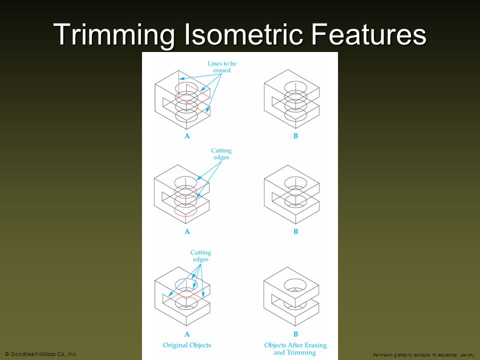 Trimming Isometric Features