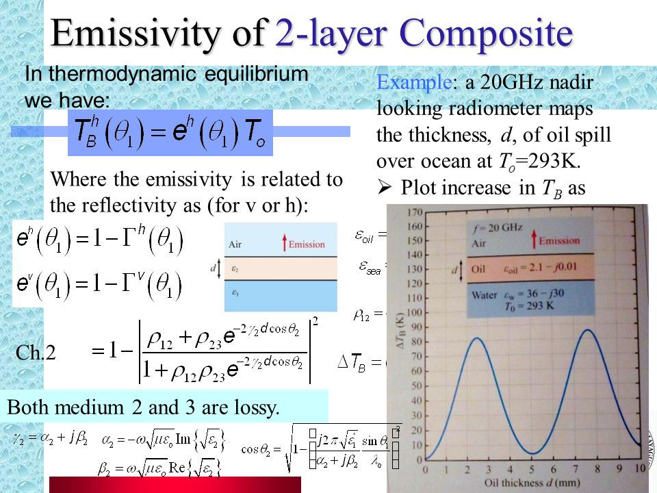 Emissivity of 2-layer Composite