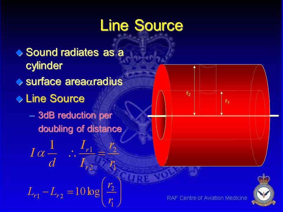 Line Source Sound radiates as a cylinder surface arearadius