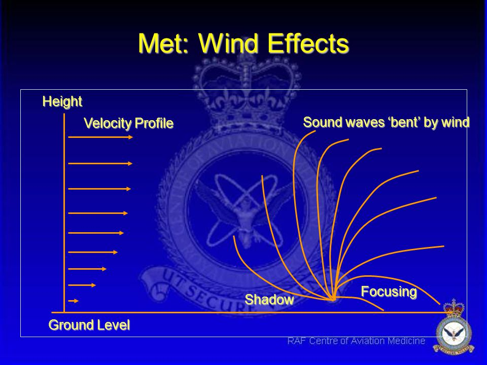 Met: Wind Effects Height Velocity Profile Sound waves 'bent' by wind