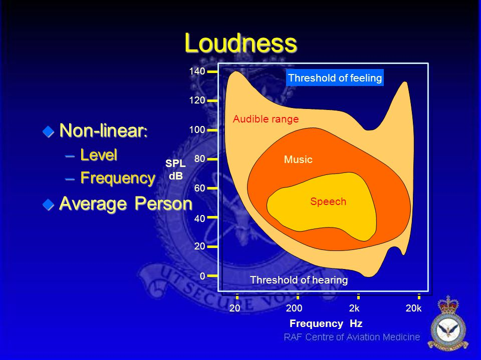 Loudness Non-linear: Average Person Level Frequency