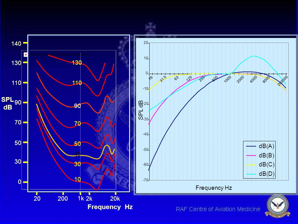 SPL dB Frequency Hz Frequency Hz SPL dB dB(A) dB(B) dB(C) dB(D) 30 50