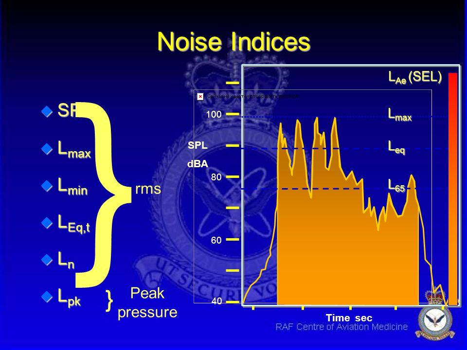 } Noise Indices } SPL Lmax Lmin LEq,t Ln Lpk rms Peak pressure