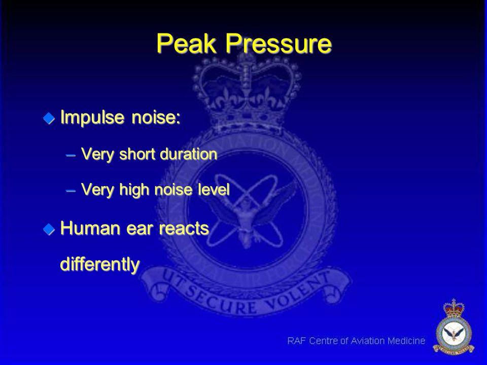 Peak Pressure Impulse noise: Human ear reacts differently