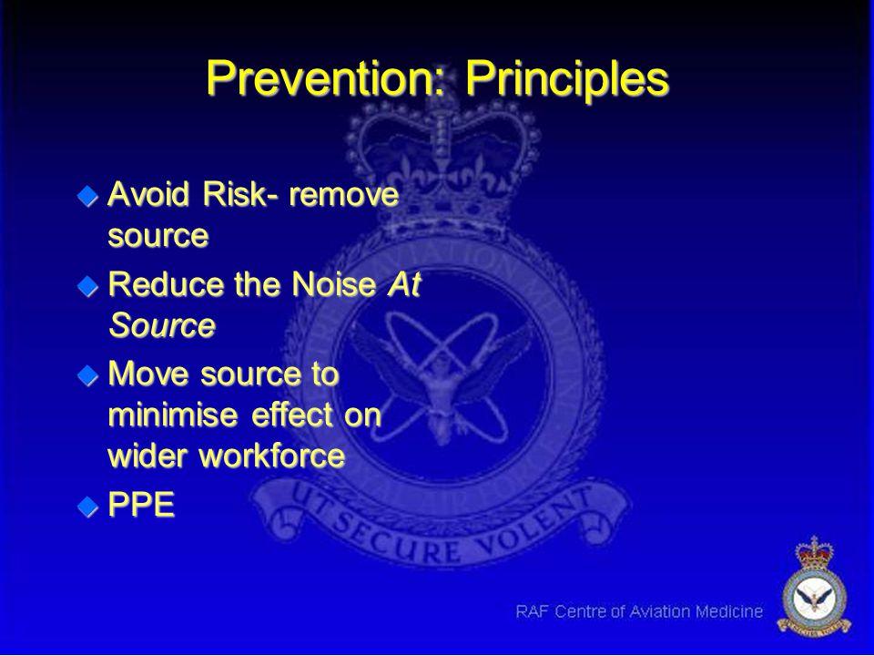 Prevention: Principles