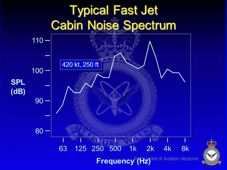 Typical Fast Jet Cabin Noise Spectrum