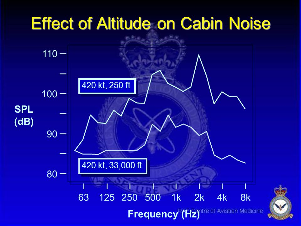 Effect of Altitude on Cabin Noise