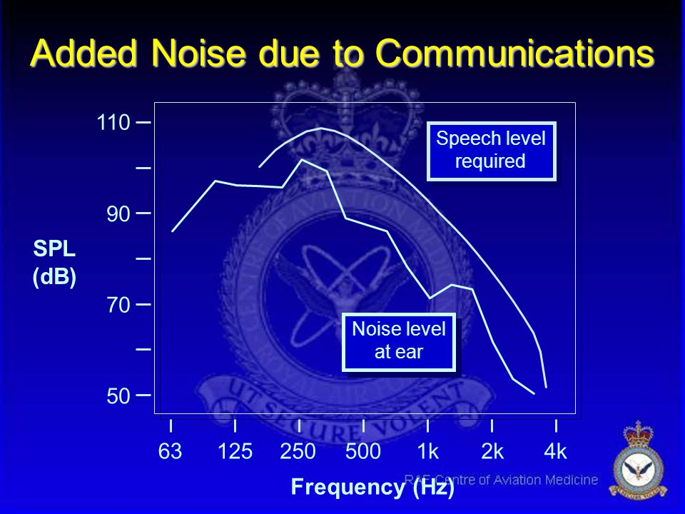 Added Noise due to Communications