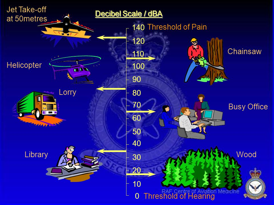 Jet Take-off at 50metres. Decibel Scale / dBA. 140. Threshold of Pain. 120. Chainsaw. 110. Helicopter.