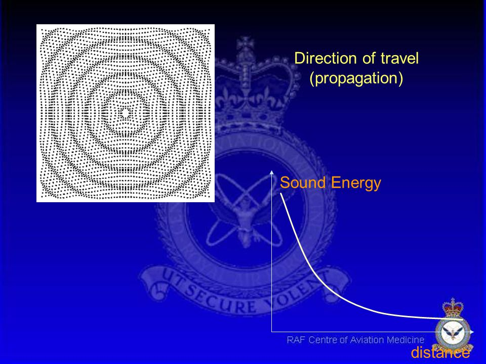 Direction of travel (propagation) Sound Energy distance