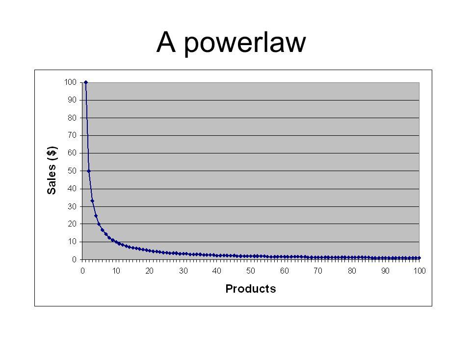 A powerlaw