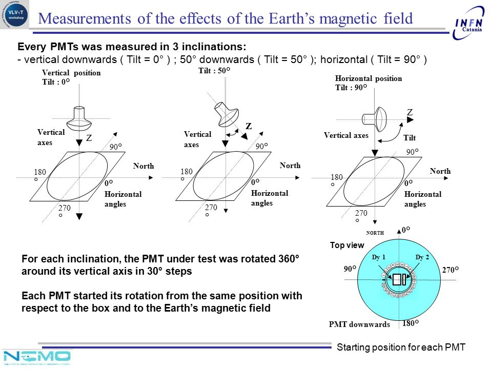 Measurements of the effects of the Earth's magnetic field
