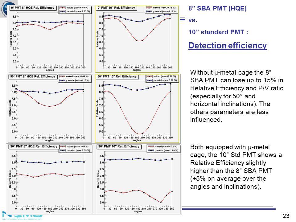 Detection efficiency 8 SBA PMT (HQE) vs. 10 standard PMT :