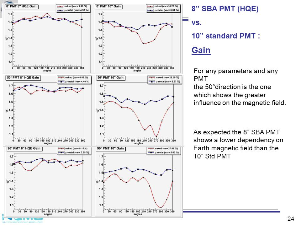 Gain 8 SBA PMT (HQE) vs. 10 standard PMT :