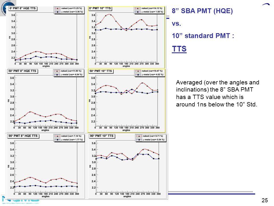 TTS 8 SBA PMT (HQE) vs. 10 standard PMT :