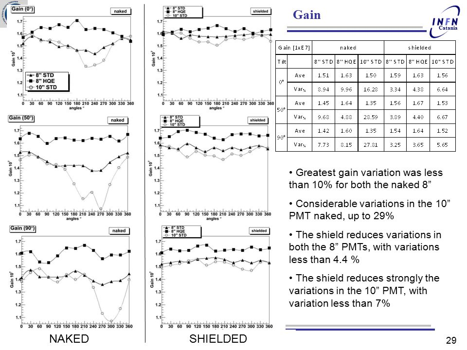 Gain Greatest gain variation was less than 10% for both the naked 8 Considerable variations in the 10 PMT naked, up to 29%