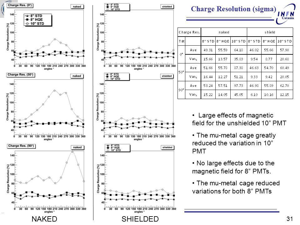 Charge Resolution (sigma)