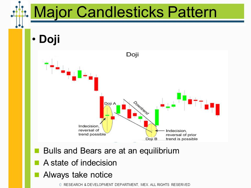 Major Candlesticks Pattern