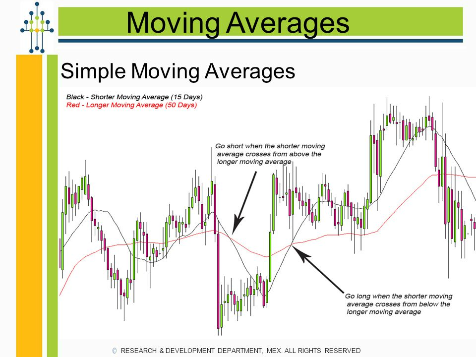 Moving Averages Simple Moving Averages