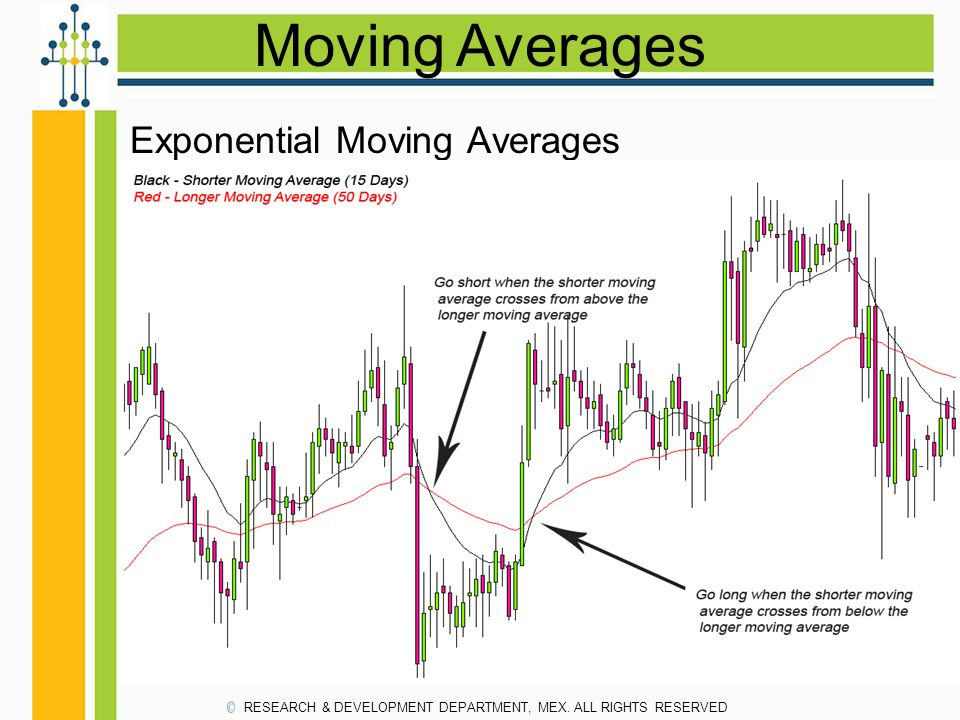Moving Averages Exponential Moving Averages
