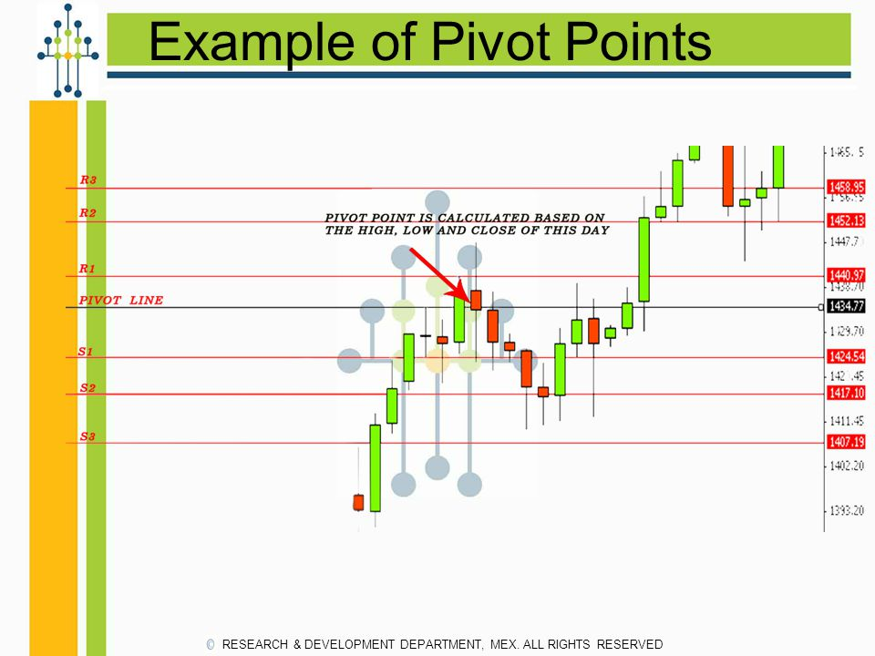 Example of Pivot Points