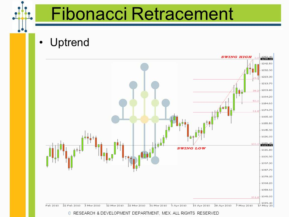 Fibonacci Retracement