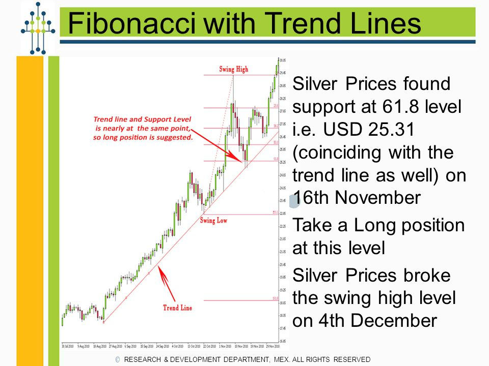 Fibonacci with Trend Lines