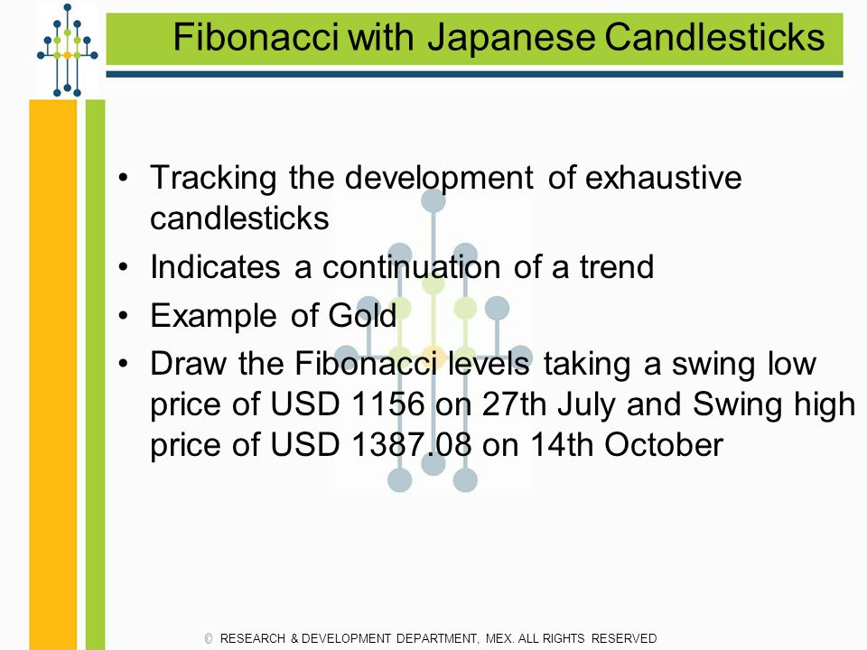 Fibonacci with Japanese Candlesticks