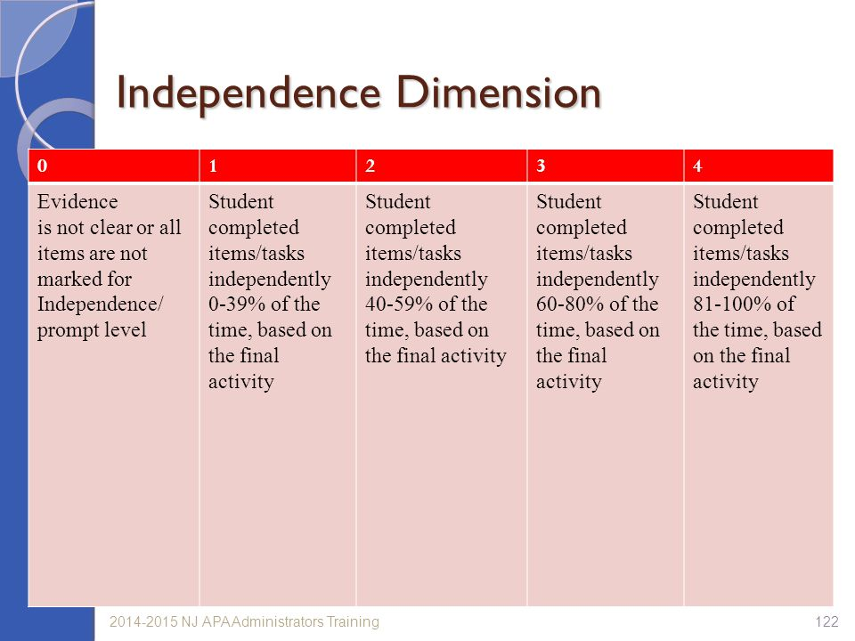 Independence Dimension
