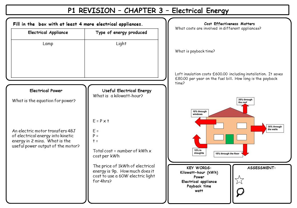 P1 REVISION – CHAPTER 3 – Electrical Energy