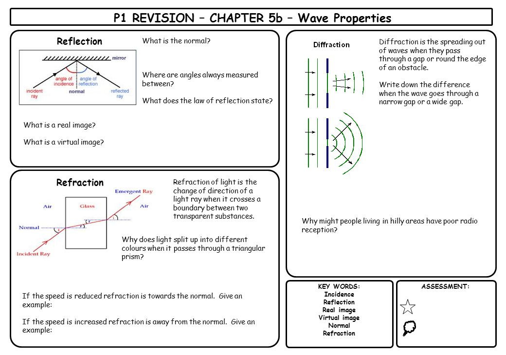 P1 REVISION – CHAPTER 5b – Wave Properties