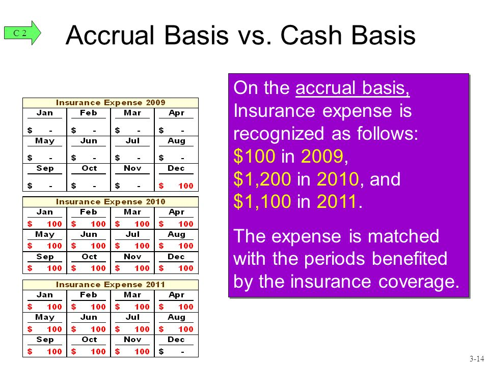 Accrual Basis vs. Cash Basis