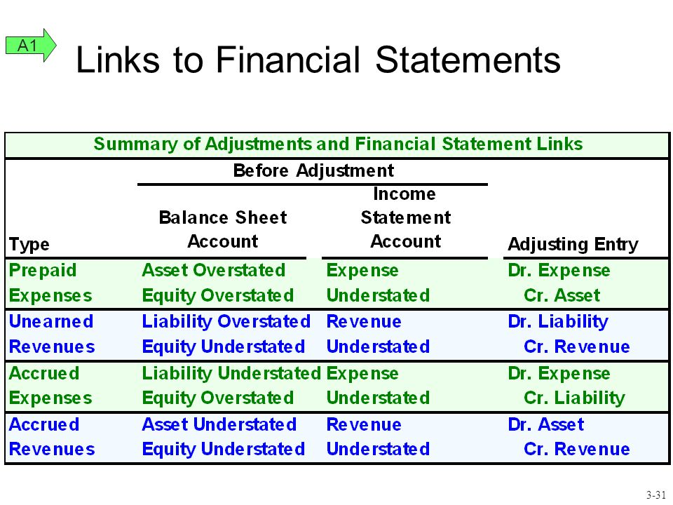 Links to Financial Statements