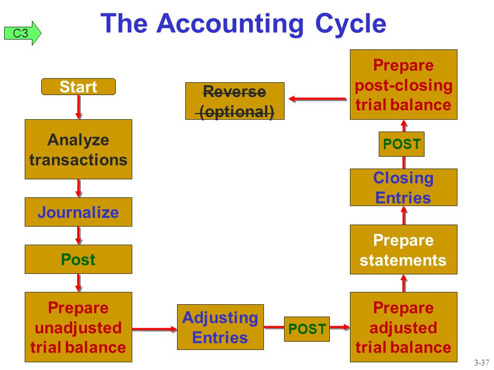 The Accounting Cycle Prepare post-closing trial balance Start Reverse