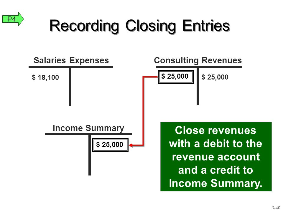 Recording Closing Entries