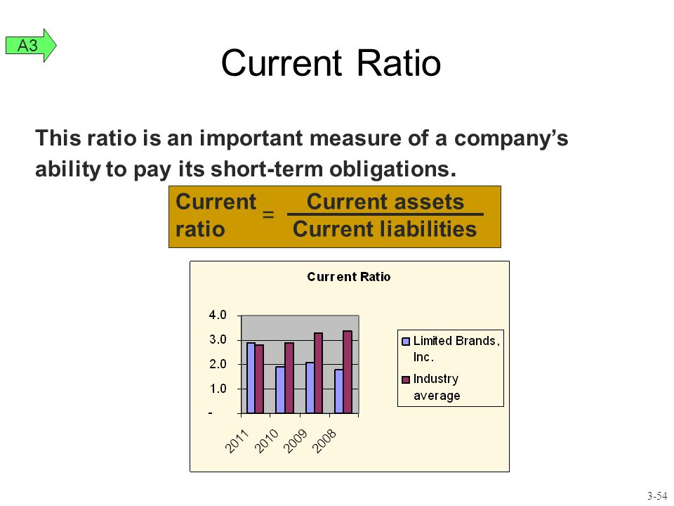Current Ratio A3. This ratio is an important measure of a company's ability to pay its short-term obligations.