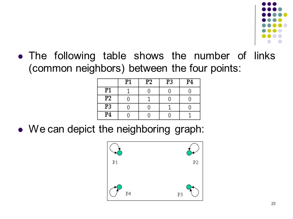 The following table shows the number of links (common neighbors) between the four points: