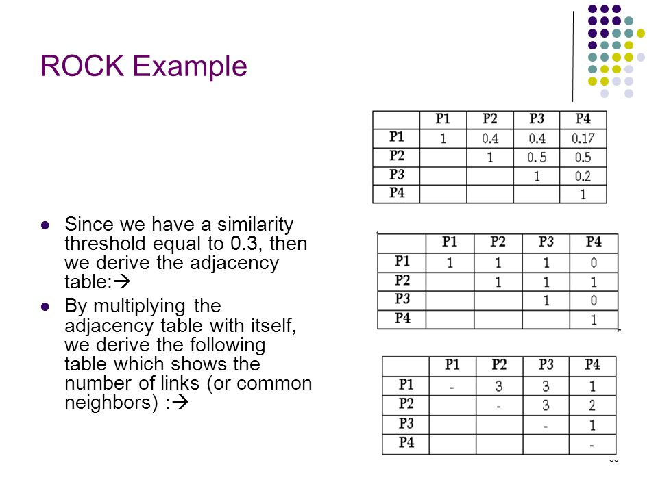 ROCK Example Since we have a similarity threshold equal to 0.3, then we derive the adjacency table: