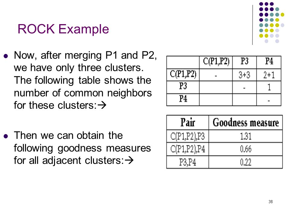 ROCK Example Now, after merging P1 and P2, we have only three clusters. The following table shows the number of common neighbors for these clusters: