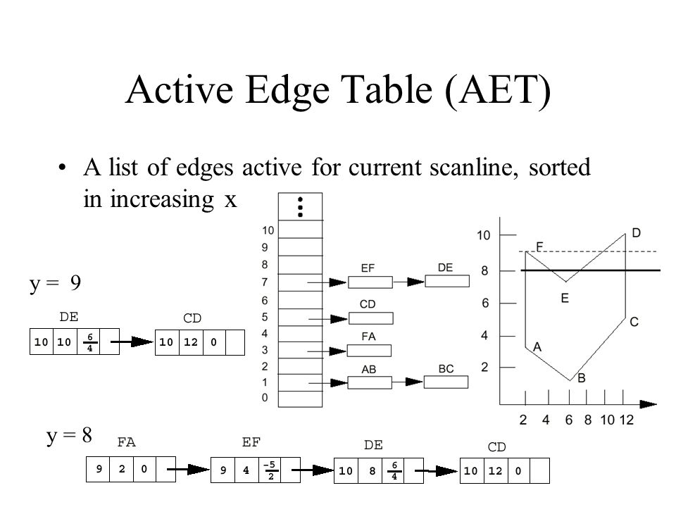 Active Edge Table (AET)