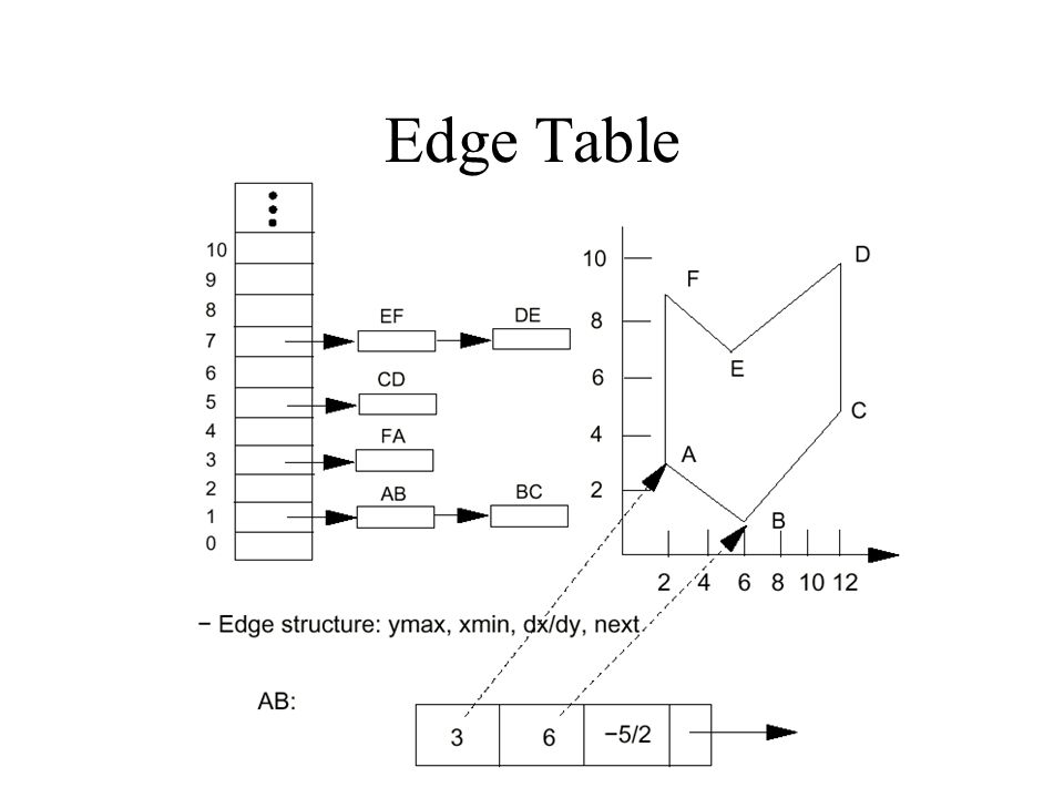 Edge Table