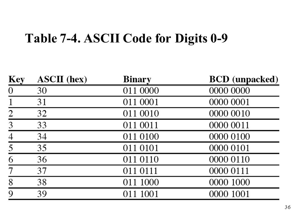 Table 7-4. ASCII Code for Digits 0-9
