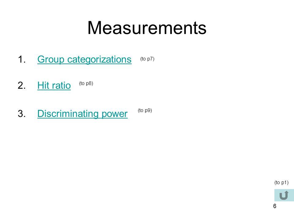 Measurements Group categorizations Hit ratio Discriminating power