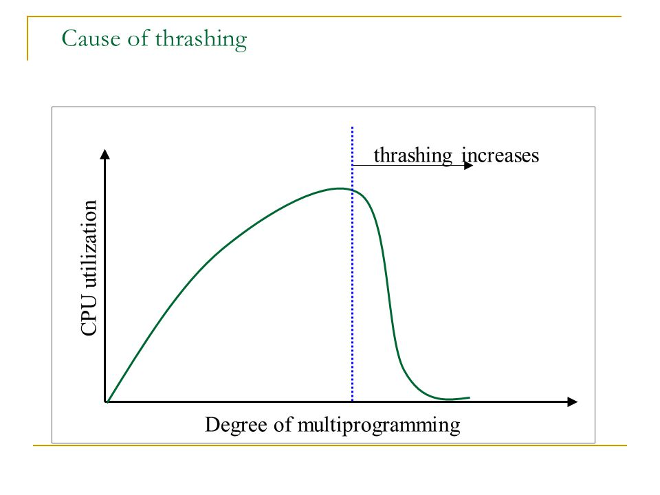 Cause of thrashing thrashing increases CPU utilization