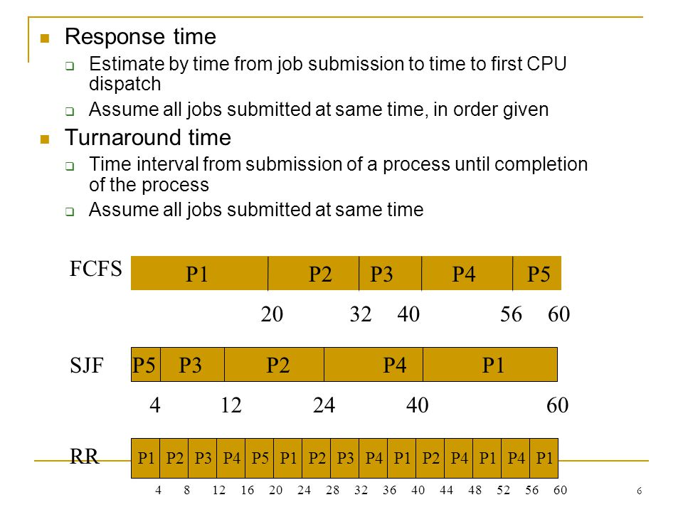Response time Turnaround time P1 20 P2 32 P3 P4 P5 40 56 60 FCFS P1 4