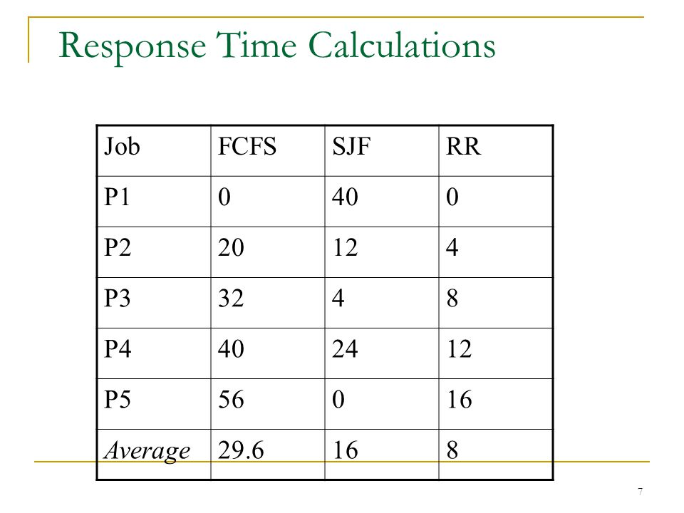 Response Time Calculations