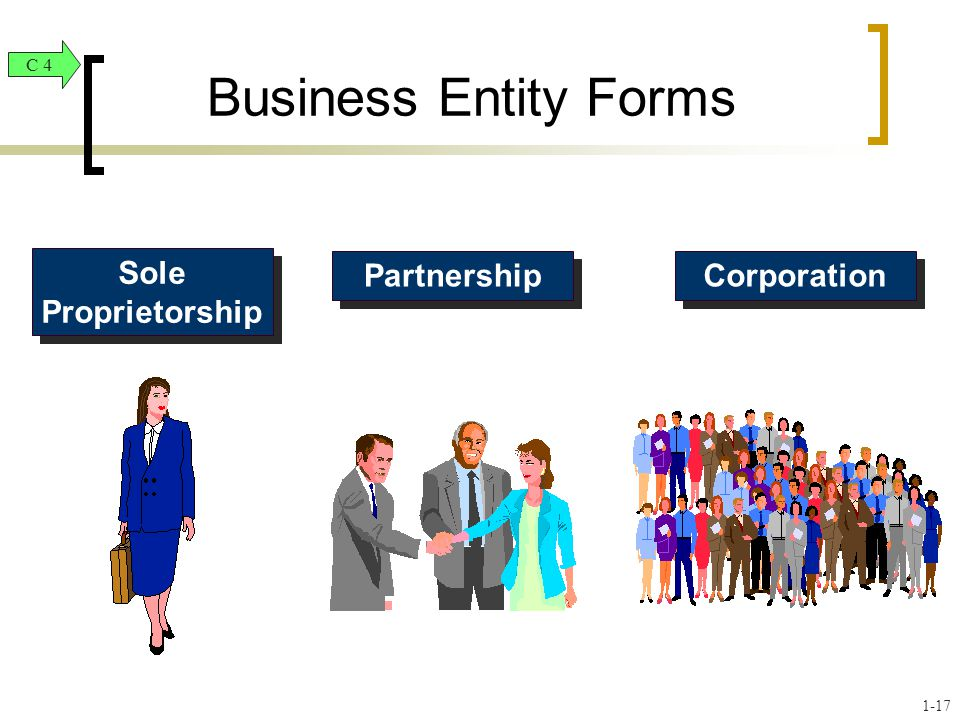 Business Entity Forms Sole Proprietorship Partnership Corporation C 4